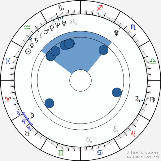 Jan Battěk wikipedia, horoscope, astrology, instagram