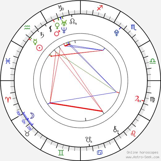 Jan Battěk birth chart, Jan Battěk astro natal horoscope, astrology