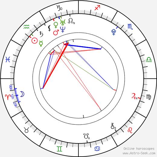 Karle Warren tema natale, oroscopo, Karle Warren oroscopi gratuiti, astrologia