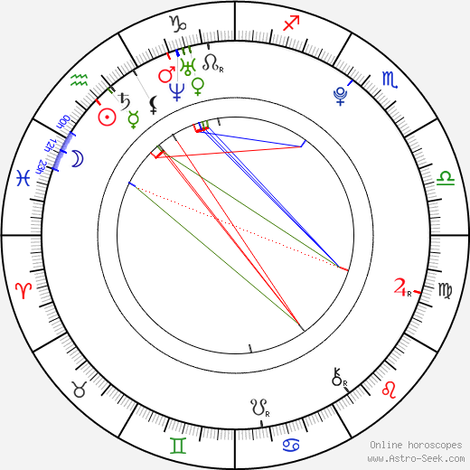 Kejsi Tola tema natale, oroscopo, Kejsi Tola oroscopi gratuiti, astrologia