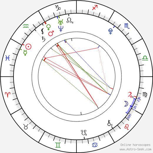 Logan Miller tema natale, oroscopo, Logan Miller oroscopi gratuiti, astrologia