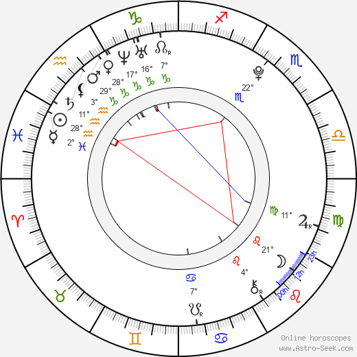 Meaghan Martin birth chart, biography, wikipedia 2019, 2020