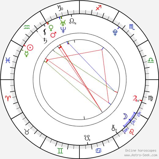 Meaghan Martin astro natal birth chart, Meaghan Martin horoscope, astrology