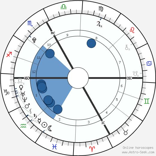 Nabilla Benattia wikipedia, horoscope, astrology, instagram