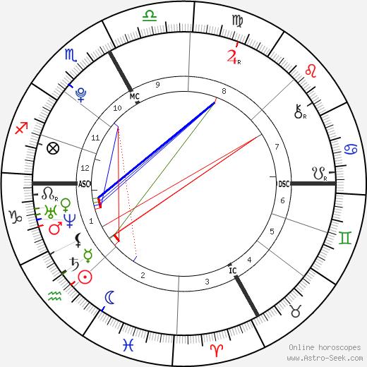 Nabilla Benattia день рождения гороскоп, Nabilla Benattia Натальная карта онлайн