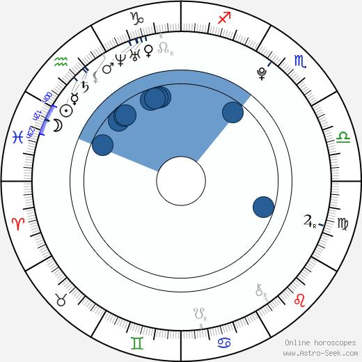 Neymar da Silva Santos Júnior wikipedia, horoscope, astrology, instagram
