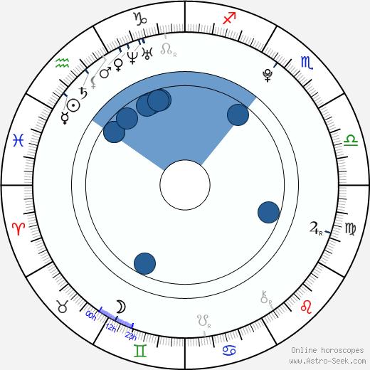 Nikola Provazníková wikipedia, horoscope, astrology, instagram