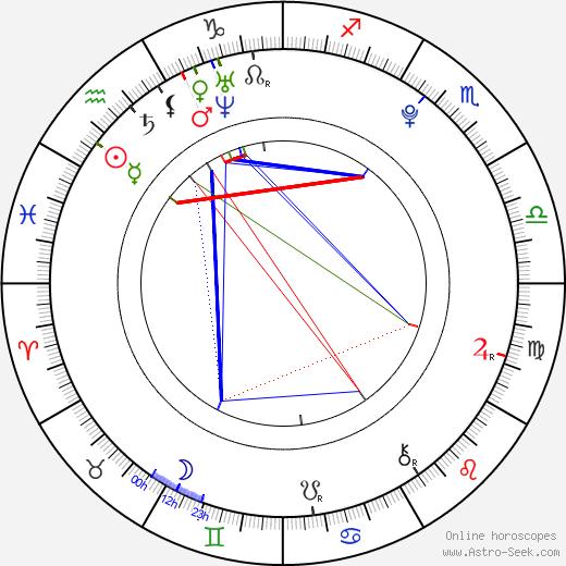 Nikola Provazníková день рождения гороскоп, Nikola Provazníková Натальная карта онлайн