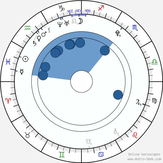 Pavol Čižmár wikipedia, horoscope, astrology, instagram