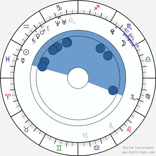 Samara Weaving wikipedia, horoscope, astrology, instagram