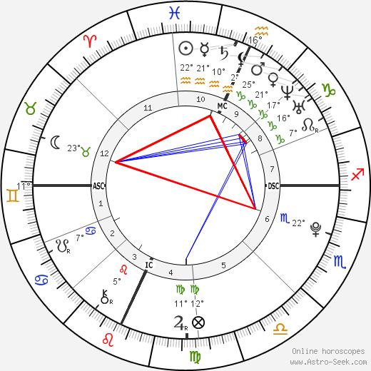 Taylor Lautner birth chart, biography, wikipedia 2018, 2019
