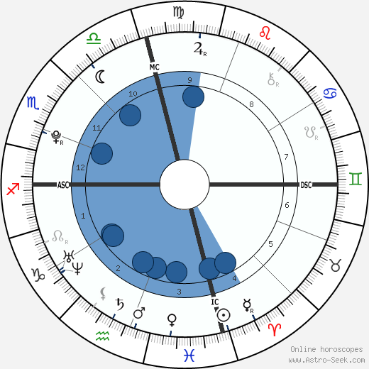 Angus Moore Bernsen wikipedia, horoscope, astrology, instagram