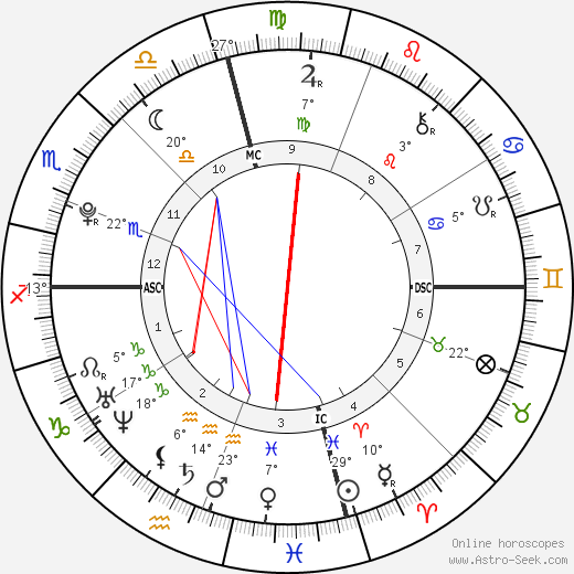 Angus Moore Bernsen birth chart, biography, wikipedia 2019, 2020