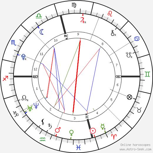 Angus Moore Bernsen день рождения гороскоп, Angus Moore Bernsen Натальная карта онлайн