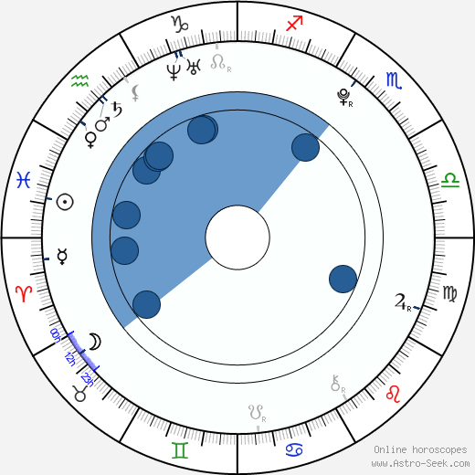 Charlie Ray wikipedia, horoscope, astrology, instagram