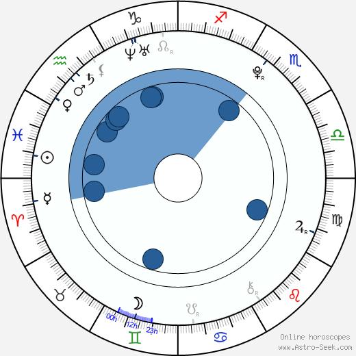 David Gránský wikipedia, horoscope, astrology, instagram