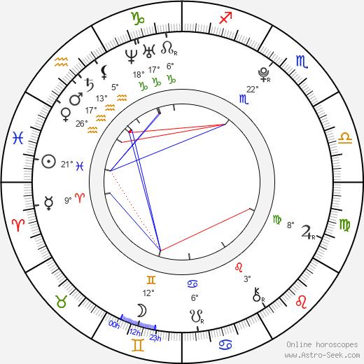 David Gránský birth chart, biography, wikipedia 2019, 2020