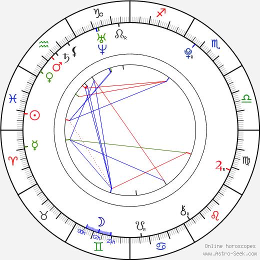 David Gránský birth chart, David Gránský astro natal horoscope, astrology