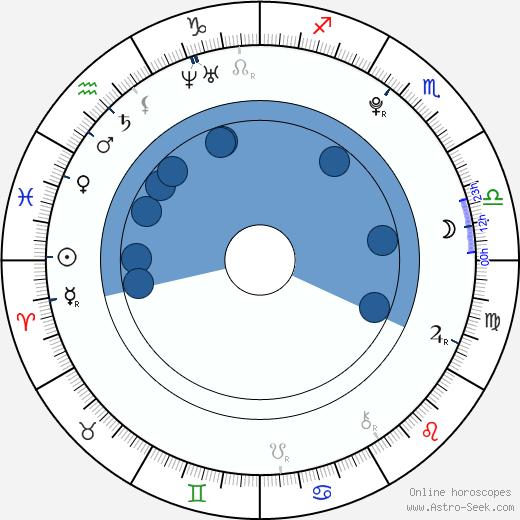 Gáspár Mesés wikipedia, horoscope, astrology, instagram