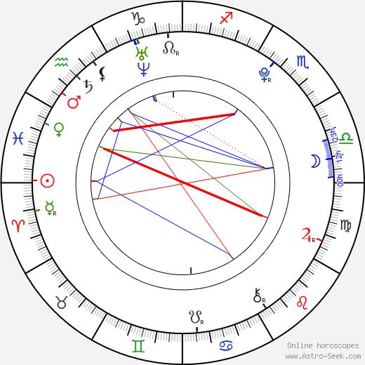 Gáspár Mesés birth chart, Gáspár Mesés astro natal horoscope, astrology