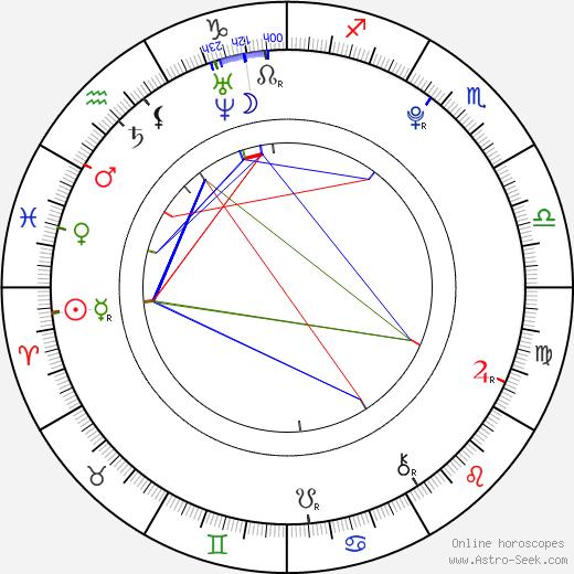 Haley Ramm день рождения гороскоп, Haley Ramm Натальная карта онлайн