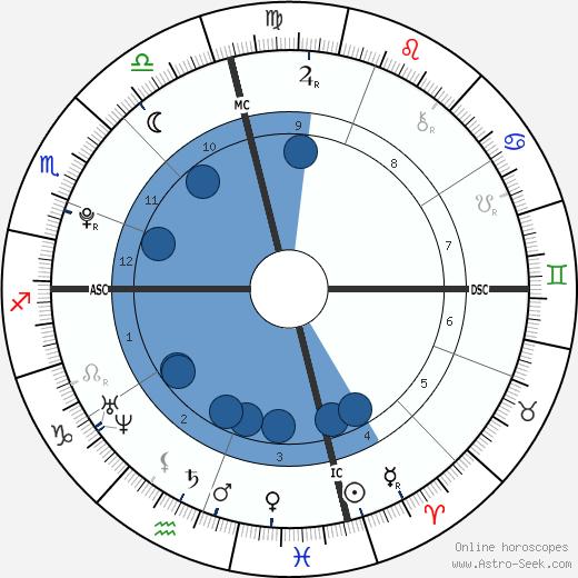 Henry Pays Bernsen wikipedia, horoscope, astrology, instagram