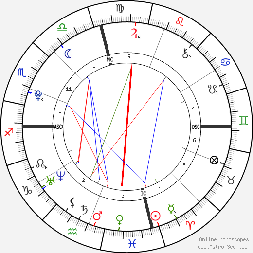 Henry Pays Bernsen astro natal birth chart, Henry Pays Bernsen horoscope, astrology