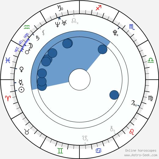 Jannis Niewöhner wikipedia, horoscope, astrology, instagram