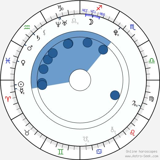 Jordan Fox wikipedia, horoscope, astrology, instagram