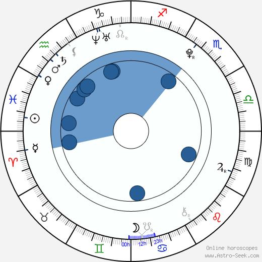 Kim Myung Soo wikipedia, horoscope, astrology, instagram