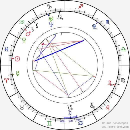 Kim Myung Soo astro natal birth chart, Kim Myung Soo horoscope, astrology