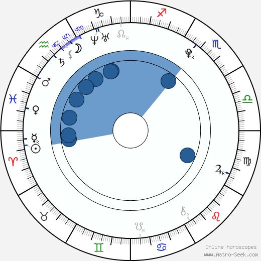 Liam Hess wikipedia, horoscope, astrology, instagram