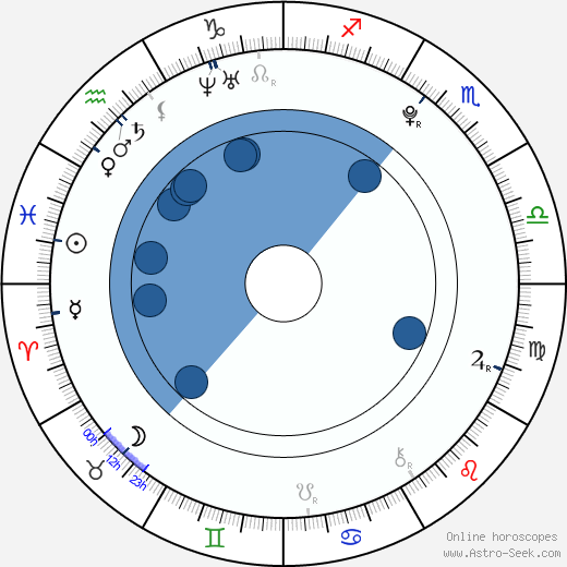 Luis Armand Garcia wikipedia, horoscope, astrology, instagram
