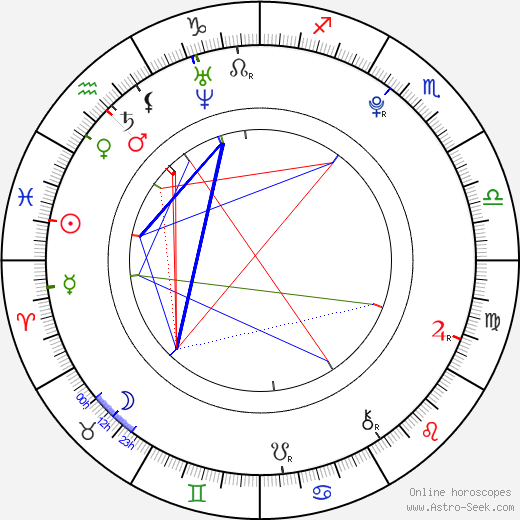 Luis Armand Garcia birth chart, Luis Armand Garcia astro natal horoscope, astrology