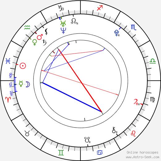 Momoko Tsugunaga birth chart, Momoko Tsugunaga astro natal horoscope, astrology