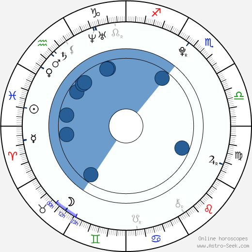 Ruby Kammer wikipedia, horoscope, astrology, instagram