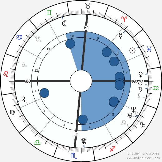 Sawyer Spielberg wikipedia, horoscope, astrology, instagram