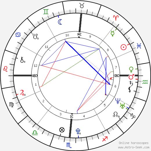 Sawyer Spielberg tema natale, oroscopo, Sawyer Spielberg oroscopi gratuiti, astrologia