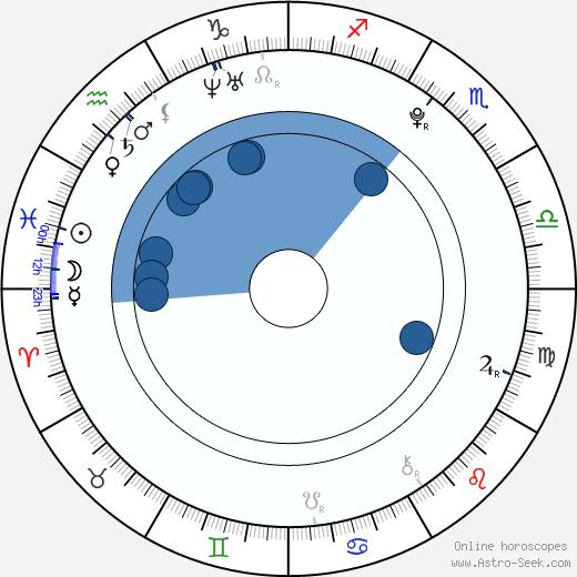 Silvie Řeháková wikipedia, horoscope, astrology, instagram