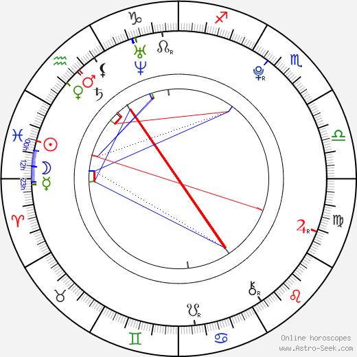 Silvie Řeháková birth chart, Silvie Řeháková astro natal horoscope, astrology