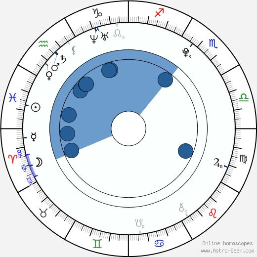 Tereza Beranova wikipedia, horoscope, astrology, instagram