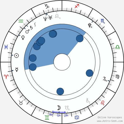 Vojta Komárek wikipedia, horoscope, astrology, instagram