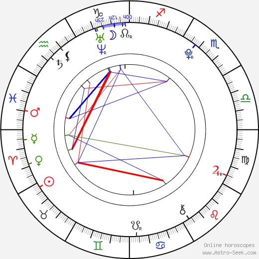 Adam Lanza birth chart, Adam Lanza astro natal horoscope, astrology