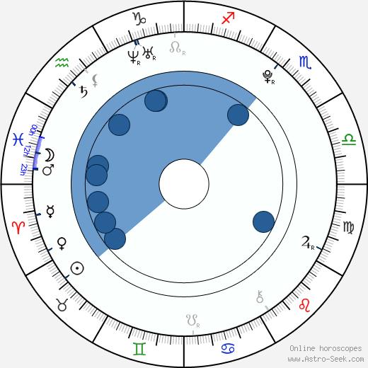 Adriana Neubauerová wikipedia, horoscope, astrology, instagram