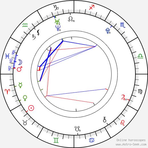 Adriana Neubauerová astro natal birth chart, Adriana Neubauerová horoscope, astrology