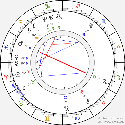 Alexa Nikolas birth chart, biography, wikipedia 2019, 2020