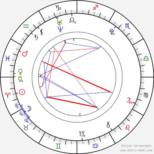 Alexa Nikolas день рождения гороскоп, Alexa Nikolas Натальная карта онлайн