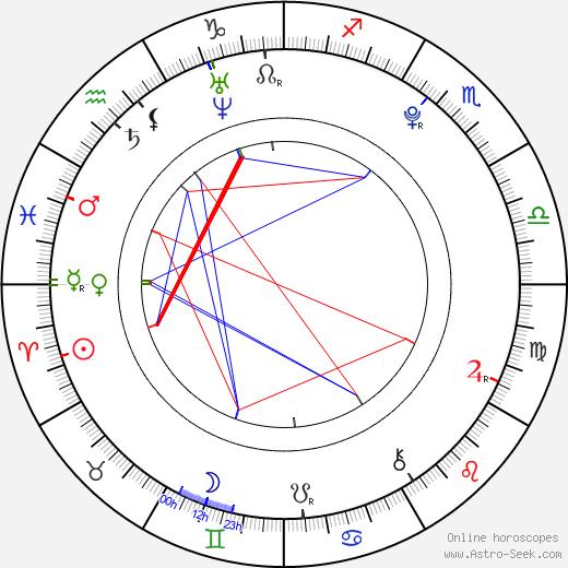 Алексис Джордан Alexis Jordan день рождения гороскоп, Alexis Jordan Натальная карта онлайн