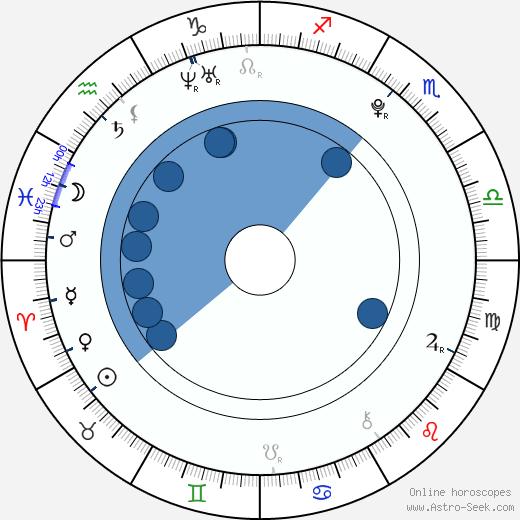Allison Iraheta wikipedia, horoscope, astrology, instagram