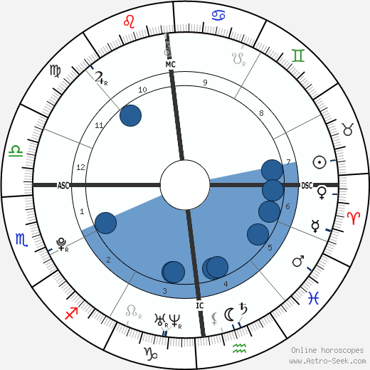 Bryan Coquard wikipedia, horoscope, astrology, instagram